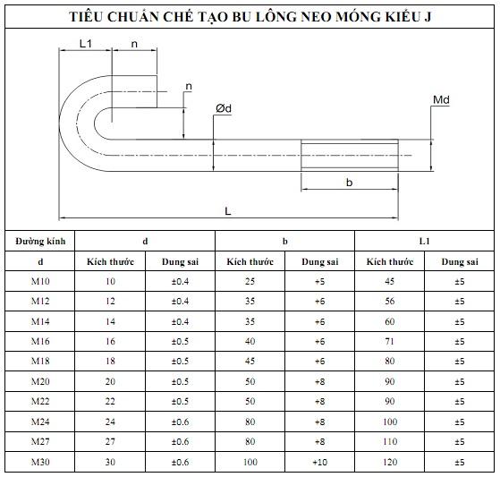 Thông số kỹ thuật của bu lông neo móng chữ J