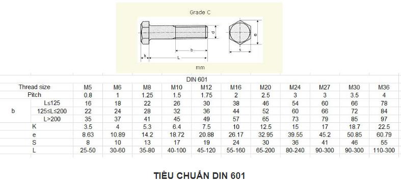 Tiêu chuẩn DIN 601