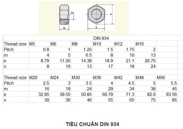 Tiêu chuẩn DIN 934