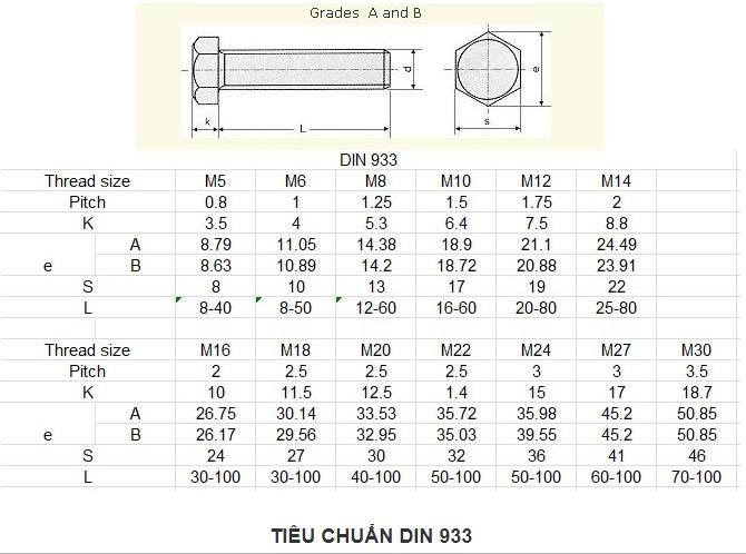 tiêu chuẩn DIN 933
