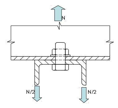 Mô tả ngoại lực của một liên kết bu lông
