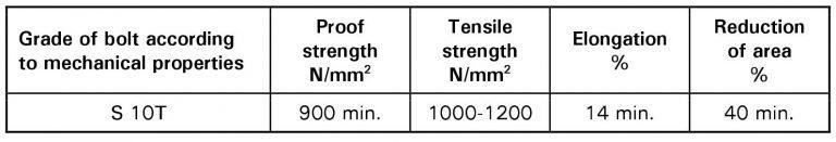 Thông số cấp bền của bu lông tự cắt S10T