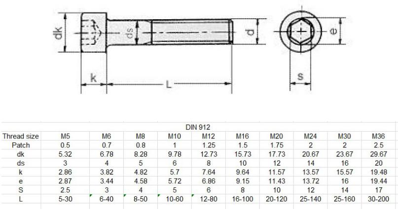 Tiêu chuẩn DIN 912