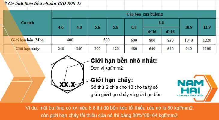 cấp độ bền của bulong