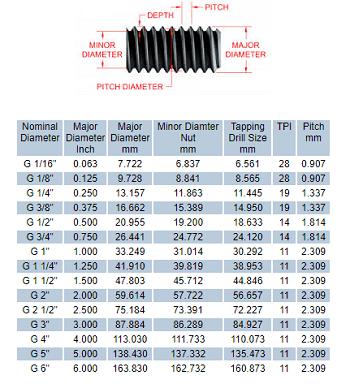 Bảng tra kích thước ren hệ Inch